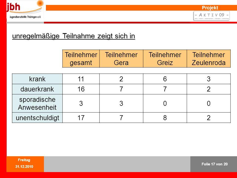 Projekt unregelmäßige Teilnahme zeigt sich in Teilnehmer gesamt Teilnehmer Gera Teilnehmer Greiz Teilnehmer Zeulenroda krank11263 dauerkrank16772 sporadische Anwesenheit 3300 unentschuldigt17782 Folie 17 von 20 Freitag 31.12.2010