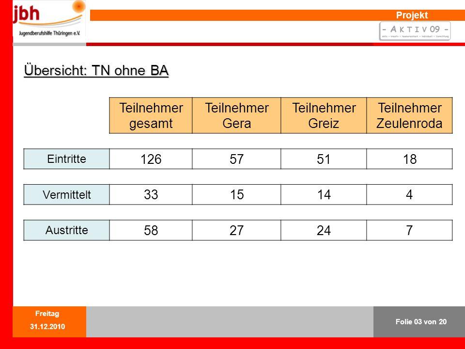 Projekt Übersicht: TN ohne BA Teilnehmer gesamt Teilnehmer Gera Teilnehmer Greiz Teilnehmer Zeulenroda Eintritte 126575118 Vermittelt 3315144 Austritte 5827247 Folie 03 von 20 Freitag 31.12.2010