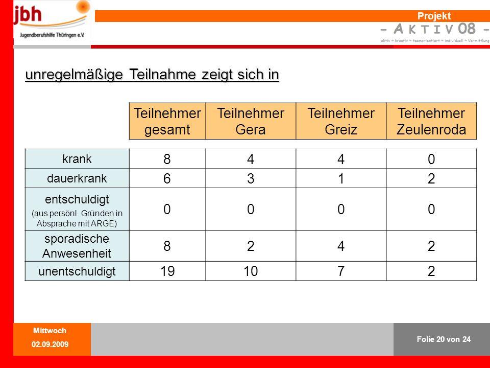 Projekt unregelmäßige Teilnahme zeigt sich in Teilnehmer gesamt Teilnehmer Gera Teilnehmer Greiz Teilnehmer Zeulenroda krank 8440 dauerkrank 6312 entschuldigt (aus persönl.