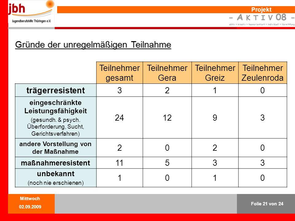 Projekt Gründe der unregelmäßigen Teilnahme Teilnehmer gesamt Teilnehmer Gera Teilnehmer Greiz Teilnehmer Zeulenroda trägerresistent3210 eingeschränkte Leistungsfähigkeit (gesundh.