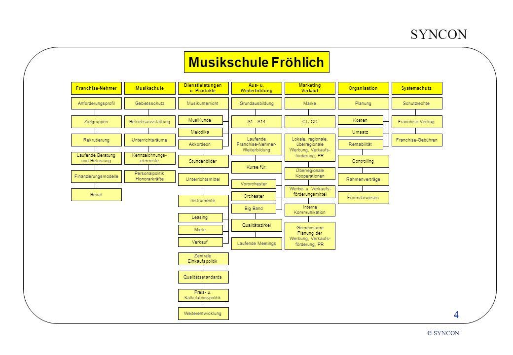 SYNCON 5 © SYNCON Die Franchise-Existenz Die Konditionen Einmalige Eintrittsgebühr für die Vorleistungen des Franchise-Gebers: -> Entwicklung des Geschäftstyps -> Markenimage (Goodwill) -> Betriebsaufbau -> Know-how-Transfer -> gemachtes Nest Laufende Franchise-Gebühr: -> Know-how-Nutzung -> Markenlizenz -> Unterstützung Rechtliche Grundlage ist der Franchise- Vertrag: -> Markenlizenz -> Liefervereinbarung -> Dienstleistungsvertrag Partnerschaft ist nicht einklagbar Die Marke bindet stärker als der Vertrag