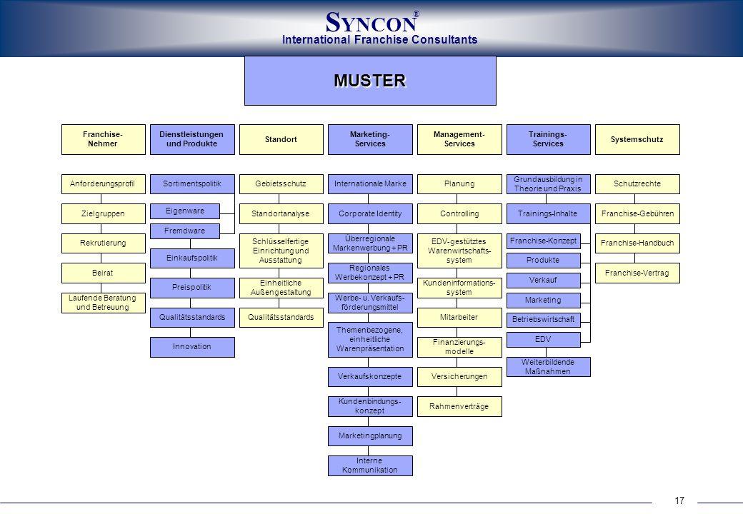17 International Franchise Consultants S YNCON ® Marketing- Services Systemschutz Management- Services Trainings- Services Dienstleistungen und Produk