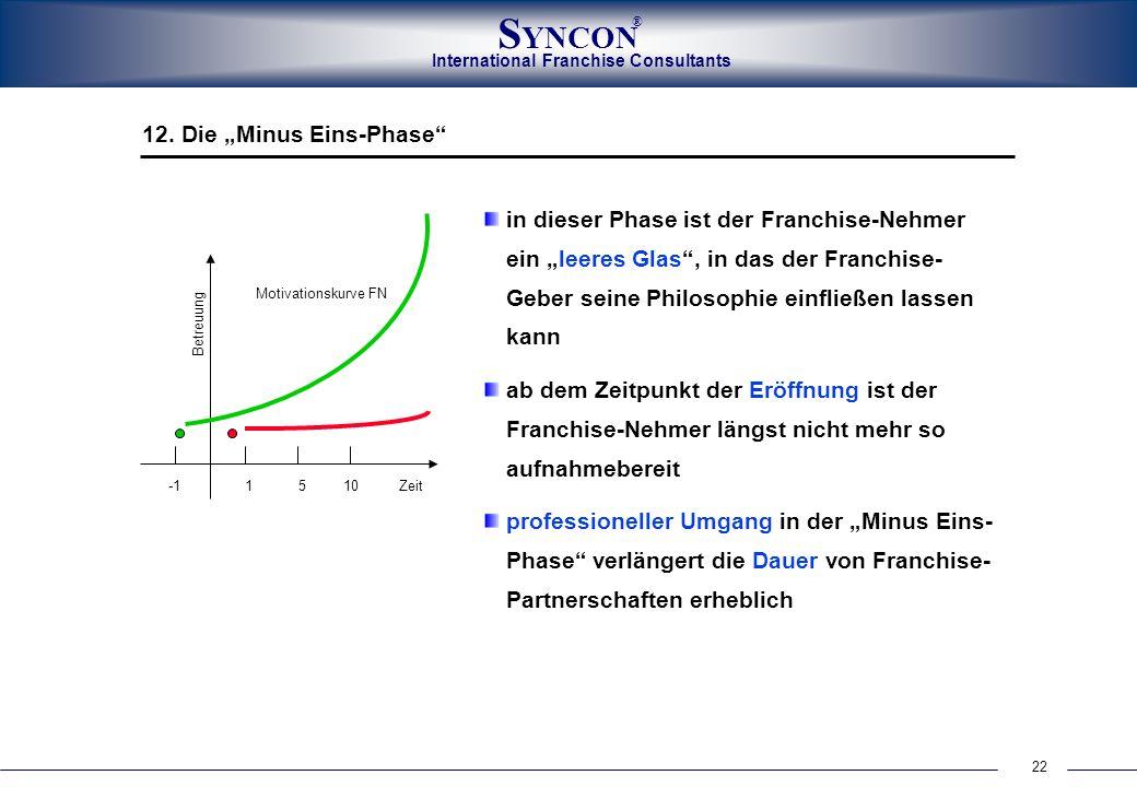 22 International Franchise Consultants S YNCON ® in dieser Phase ist der Franchise-Nehmer ein leeres Glas, in das der Franchise- Geber seine Philosoph