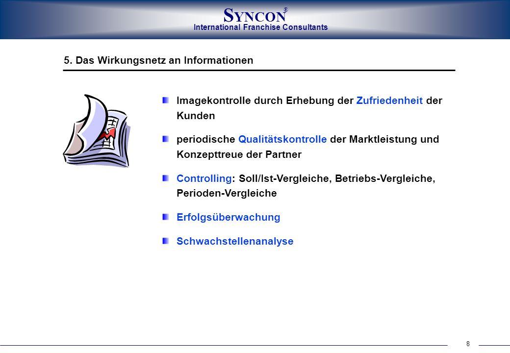 8 International Franchise Consultants S YNCON ® Imagekontrolle durch Erhebung der Zufriedenheit der Kunden periodische Qualitätskontrolle der Marktlei