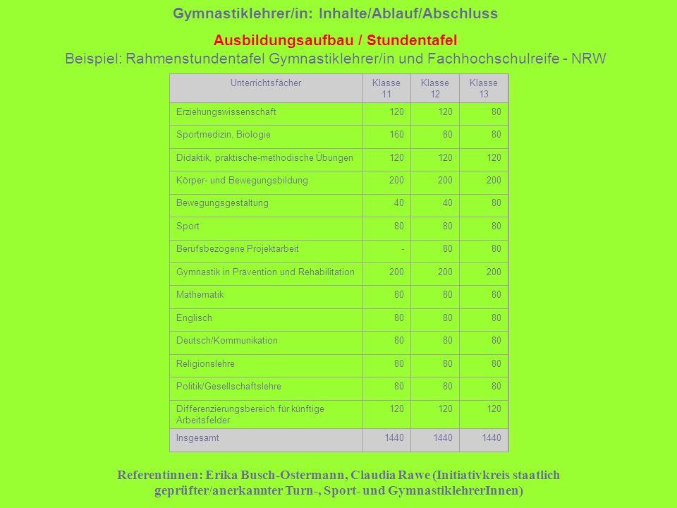 Referentinnen: Erika Busch-Ostermann, Claudia Rawe (Initiativkreis staatlich geprüfter/anerkannter Turn-, Sport- und GymnastiklehrerInnen) Unterrichts
