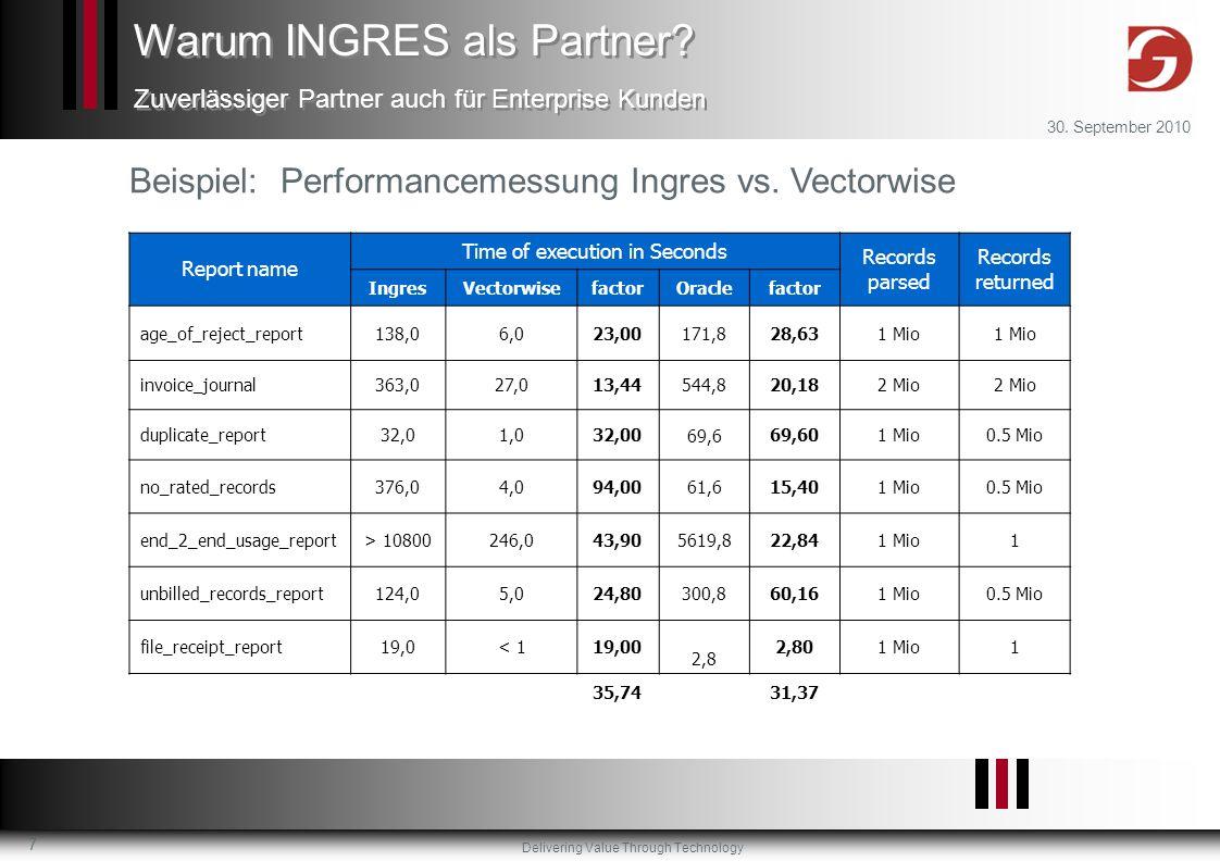 Delivering Value Through Technology 30. September 2010 7 Beispiel: Performancemessung Ingres vs. Vectorwise Warum INGRES als Partner? Zuverlässiger Pa