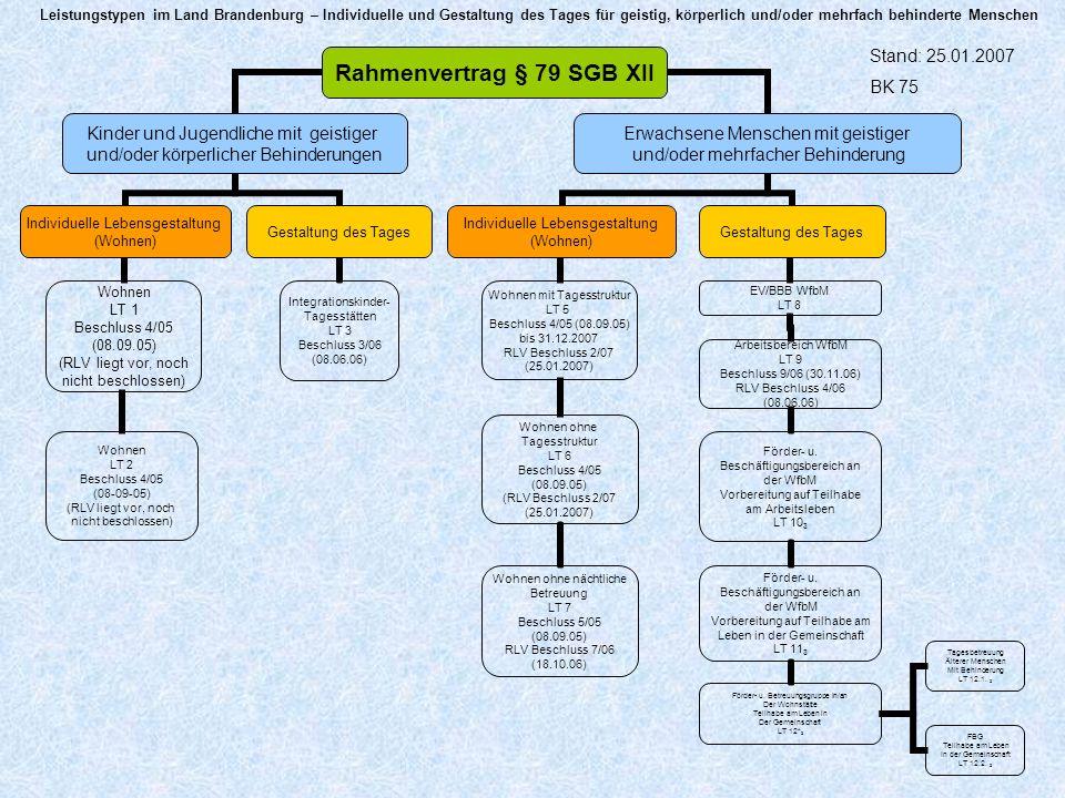 WfbM *diese LT werden übergangsweise vereinbart 1diese Fassungen a) treten bei Trennung des LT 13 und des LT 17 in Wohnen und in Gestalten des Tages in Kraft 2Die Nummerierung der Leistungstypen ist veränderbar 3Zu LT 10 bis LT 12.2 ist noch keine Abstimmung erfolgt