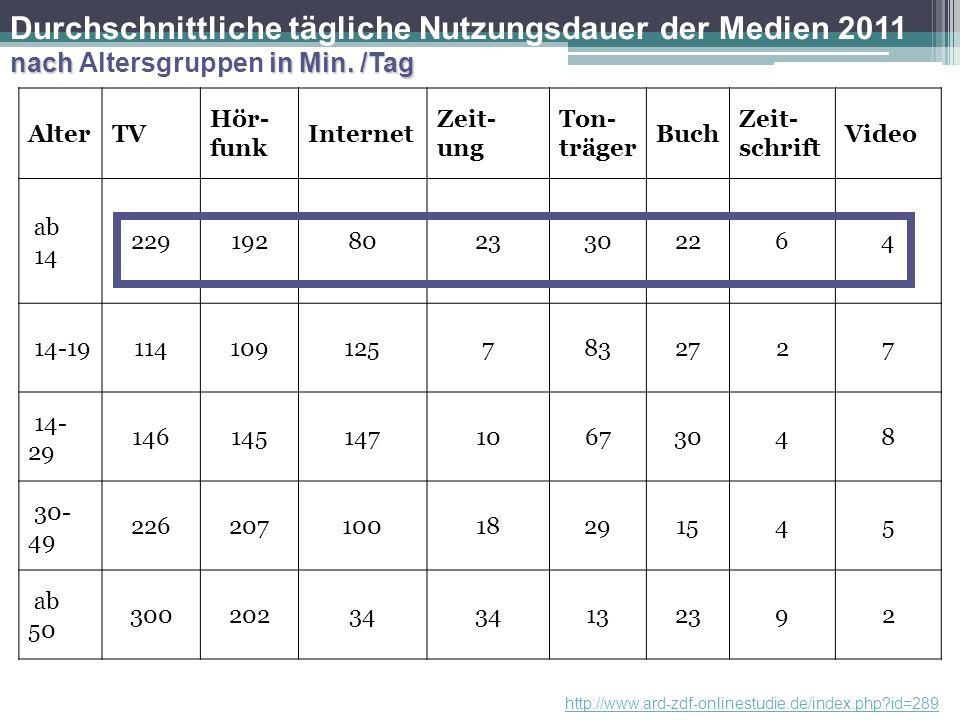 http://mediaresearch.orf.at/c_studien/Mediennutzung%20Jugendlicher%202008.pdf