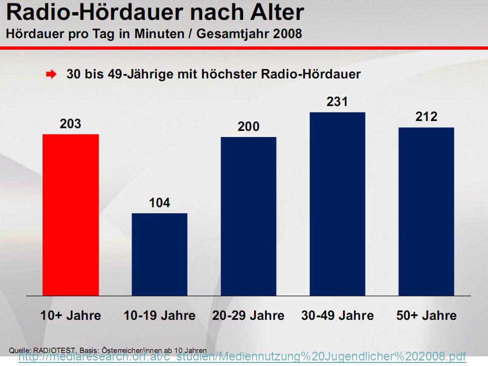 Jahr / Alter365 Tage bzw.Stunden 4 Jahre Grundschule Jg.
