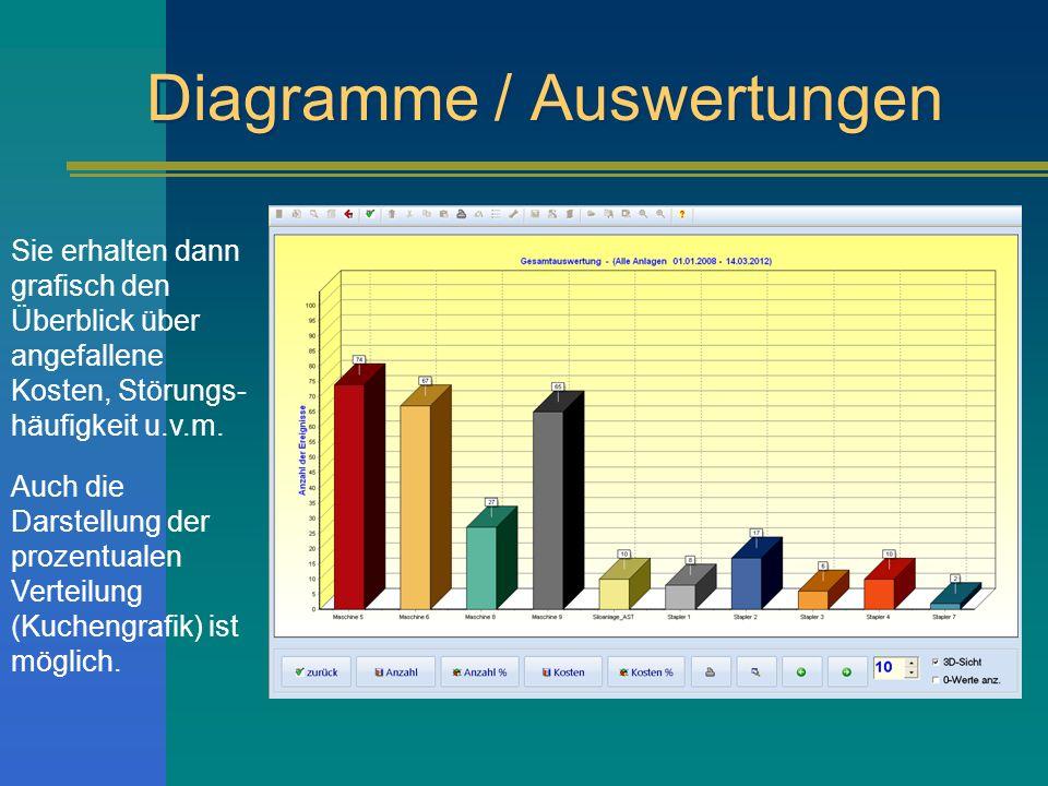 Diagramme / Auswertungen Sie erhalten dann grafisch den Überblick über angefallene Kosten, Störungs- häufigkeit u.v.m.
