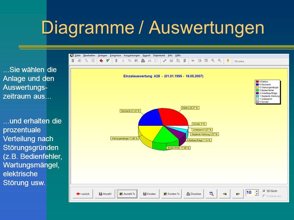 Diagramme / Auswertungen...Sie wählen die Anlage und den Auswertungs- zeitraum aus......und erhalten die prozentuale Verteilung nach Störungsgründen (z.B.
