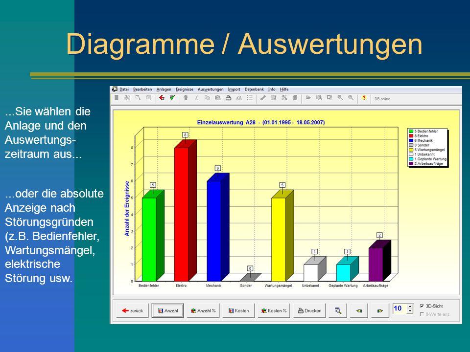 Diagramme / Auswertungen...Sie wählen die Anlage und den Auswertungs- zeitraum aus......oder die absolute Anzeige nach Störungsgründen (z.B.