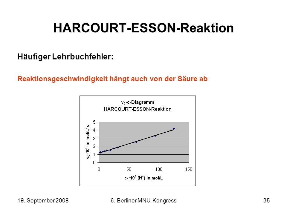 19. September 20086. Berliner MNU-Kongress35 HARCOURT-ESSON-Reaktion Häufiger Lehrbuchfehler: Reaktionsgeschwindigkeit hängt auch von der Säure ab