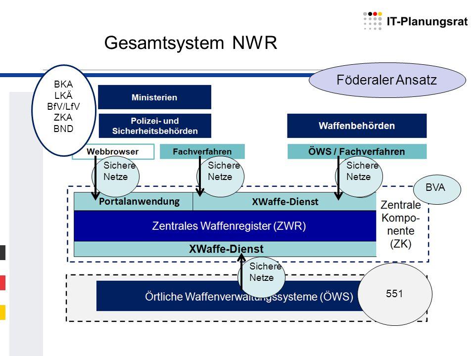 Gesamtsystem NWR Föderaler Ansatz BKA LKÄ BfV/LfV ZKA BND BVA 551 Sichere Netze Sichere Netze Sichere Netze Sichere Netze