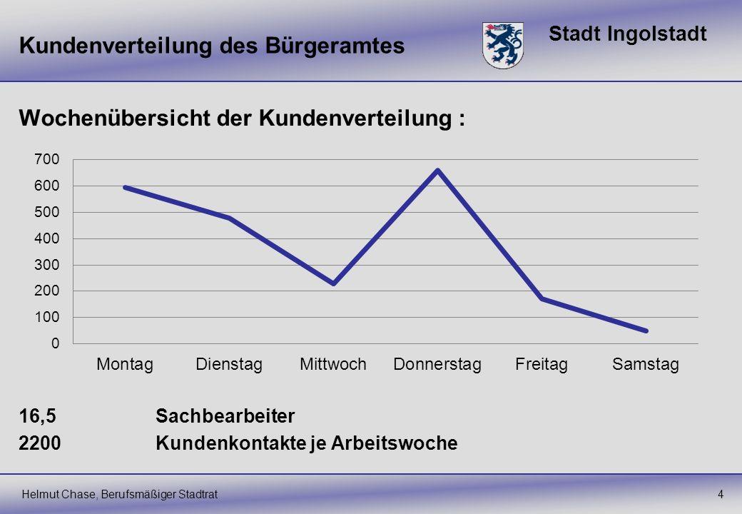 Stadt Ingolstadt Kundenverteilung des Bürgeramtes Helmut Chase, Berufsmäßiger Stadtrat4 Wochenübersicht der Kundenverteilung : 16,5 Sachbearbeiter 220