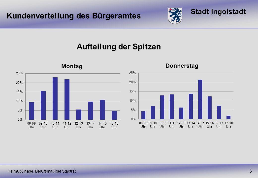 Stadt Ingolstadt Kundenverteilung des Bürgeramtes Helmut Chase, Berufsmäßiger Stadtrat5 Aufteilung der Spitzen