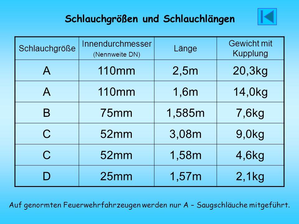 Schlauchgrößen und Schlauchlängen Schlauchgröße Innendurchmesser (Nennweite DN) Länge Gewicht mit Kupplung A110mm2,5m20,3kg A110mm1,6m14,0kg B75mm1,58