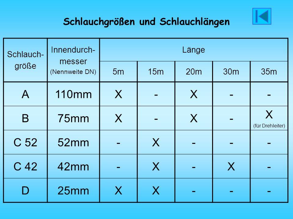 Schlauchgrößen und Schlauchlängen Schlauch- größe Innendurch- messer (Nennweite DN) Länge 5m15m20m30m35m A110mmX-X-- B75mmX-X- X C 5252mm-X--- C 4242m
