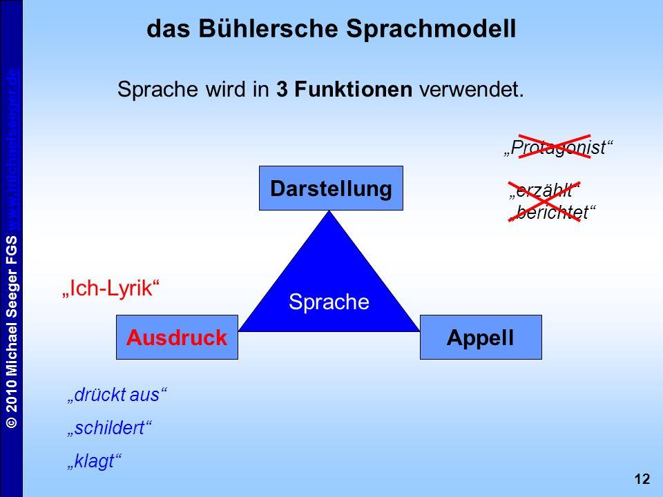 12 © 2010 Michael Seeger FGS www.michaelseeger.dewww.michaelseeger.de das Bühlersche Sprachmodell Sprache Darstellung AppellAusdruck Sprache wird in 3