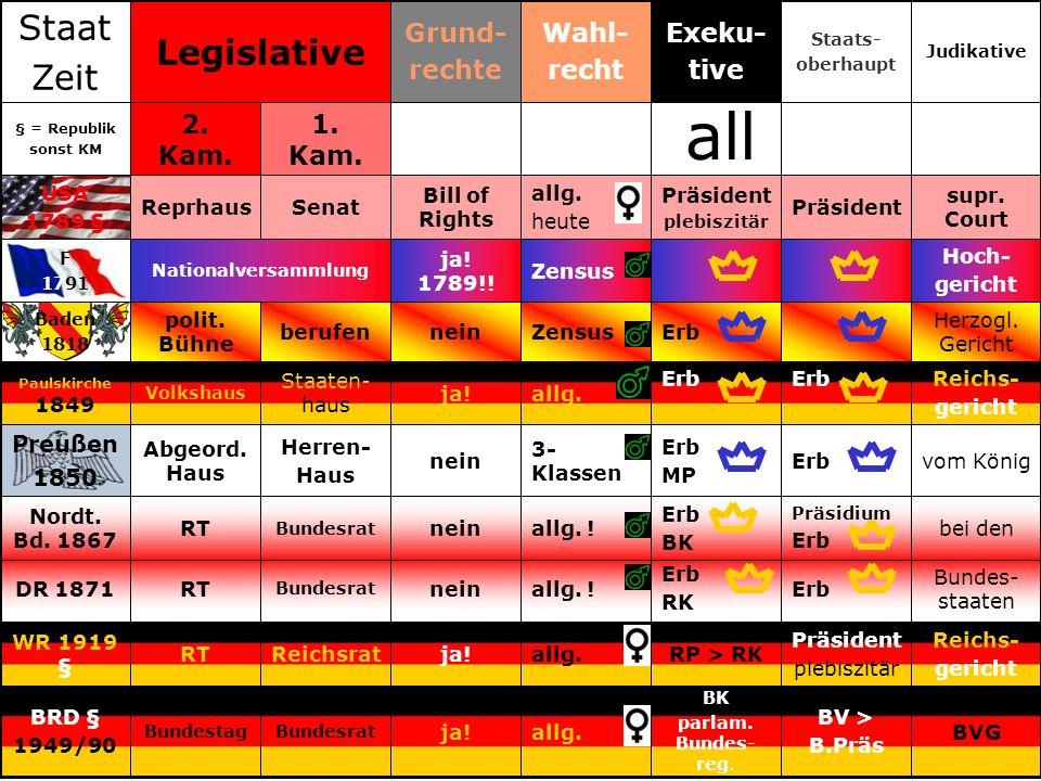 Bundes- staaten Erb RK allg. !nein Bundesrat RTDR 1871 bei den Präsidium Erb BK allg. !nein Bundesrat RT Nordt. Bd. 1867 vom KönigErb MP 3- Klassen ne