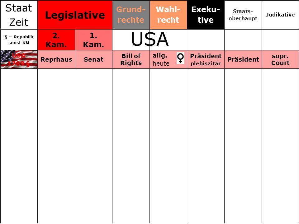allg. heute Wahl- recht USA 1789 § § = Republik sonst KM Staat Zeit supr. Court Präsident plebiszitär Bill of Rights SenatReprhaus 1. Kam. 2. Kam. Jud