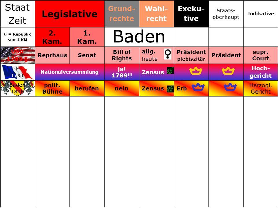 Zensus allg. heute Wahl- recht Baden 1818 F 1791 USA 1789 § § = Republik sonst KM Staat Zeit Herzogl. Gericht Erbneinberufen polit. Bühne Hoch- gerich