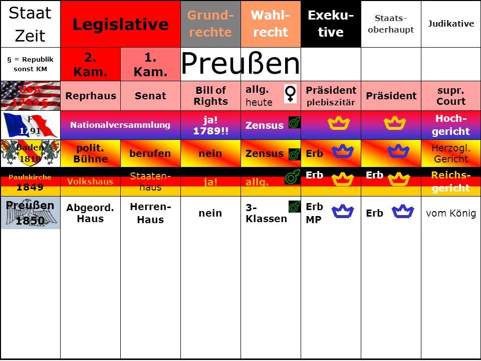 bei den Präsidium Erb BK allg.!nein Bundesrat RT Nordt.