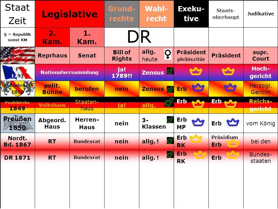 Bundes- staaten Erb RK allg.!nein Bundesrat RTDR 1871 bei den Präsidium Erb BK allg.