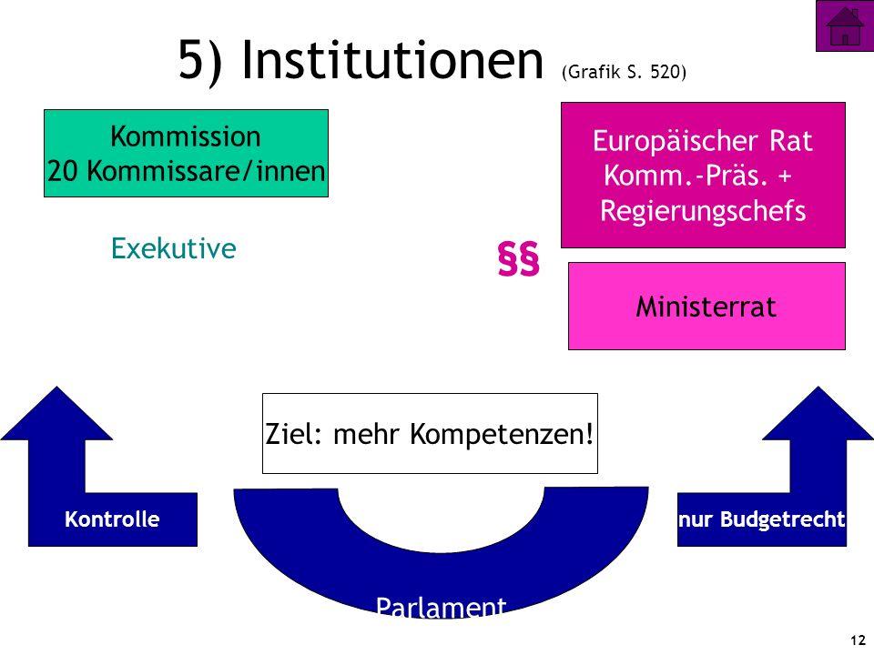 12 5) Institutionen (Grafik S. 520) Europäischer Rat Komm.-Präs. + Regierungschefs Ministerrat Kommission 20 Kommissare/innen Parlament nur Budgetrech
