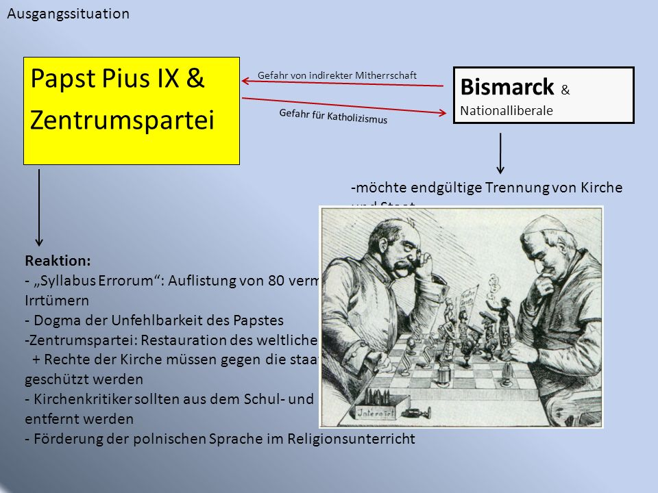 Papst Pius IX & Zentrumspartei Bismarck & Nationalliberale Gefahr für Katholizismus Reaktion: - Syllabus Errorum: Auflistung von 80 vermeintlichen pol