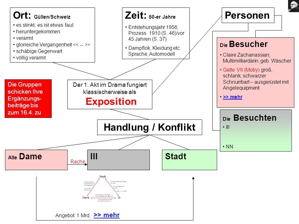 Der 1. Akt im Drama fungiert klassischerweise als Exposition Ort: Güllen/Schweiz es stinkt, es ist etwas faul heruntergekommen verarmt glorreiche Verg