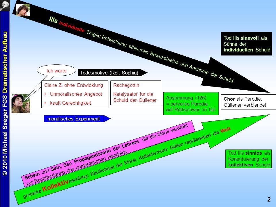 2 © 2010 Michael Seeger FGS Dramatischer Aufbau Ills individuelle Tragik: Entwicklung ethischen Bewusstseins und Annahme der Schuld groteske Kollektiv