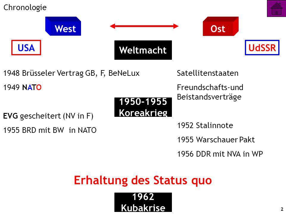 2 Chronologie WestOst Weltmacht USAUdSSR 1948 Brüsseler Vertrag GB, F, BeNeLux 1949 NATO EVG gescheitert (NV in F) 1955 BRD mit BW in NATO 1950-1955 Koreakrieg Satellitenstaaten Freundschafts-und Beistandsverträge 1952 Stalinnote 1955 Warschauer Pakt 1956 DDR mit NVA in WP 1962 Kubakrise Erhaltung des Status quo