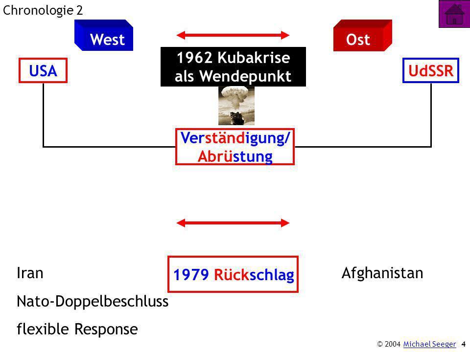 4 Chronologie 2 WestOst USAUdSSR 1962 Kubakrise als Wendepunkt Verständigung/ Abrüstung 1979 Rückschlag Iran Nato-Doppelbeschluss flexible Response Afghanistan © 2004 Michael SeegerMichael Seeger
