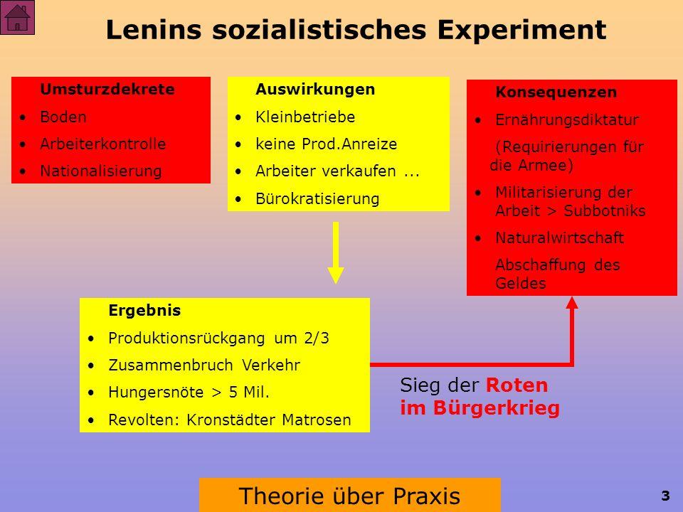 3 Lenins sozialistisches Experiment Umsturzdekrete Boden Arbeiterkontrolle Nationalisierung Auswirkungen Kleinbetriebe keine Prod.Anreize Arbeiter verkaufen...