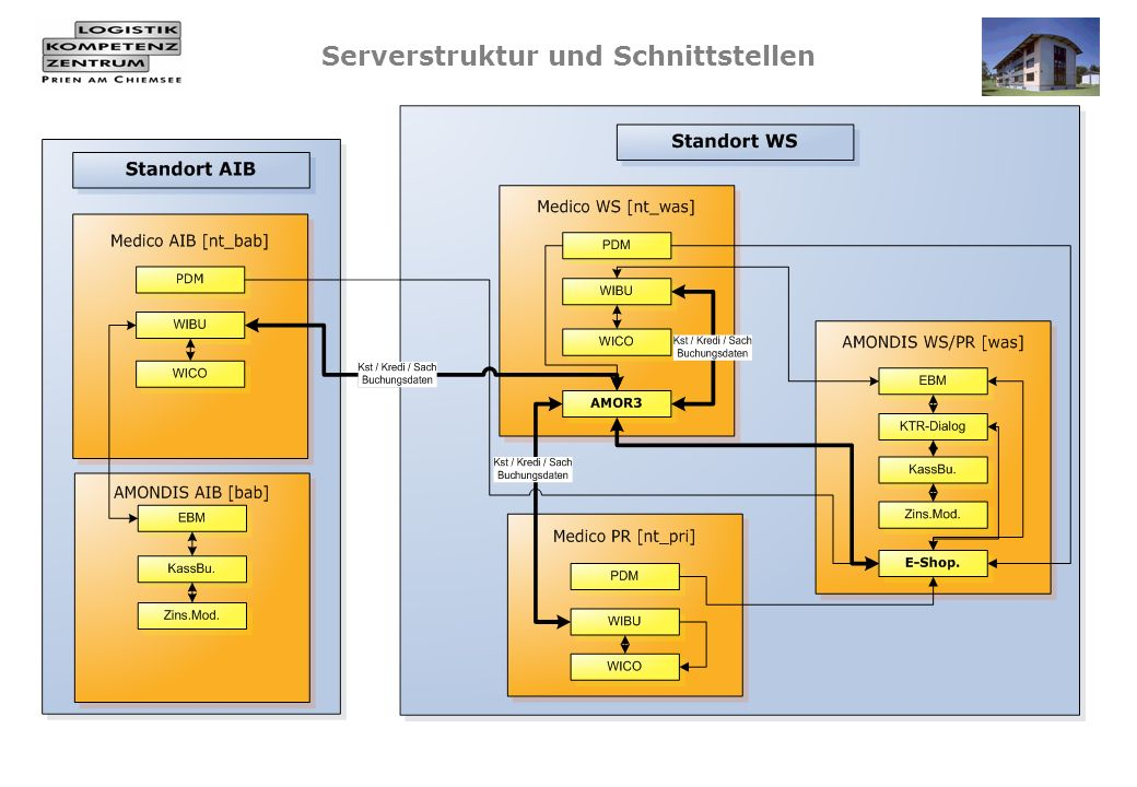 Serverstruktur und Schnittstellen