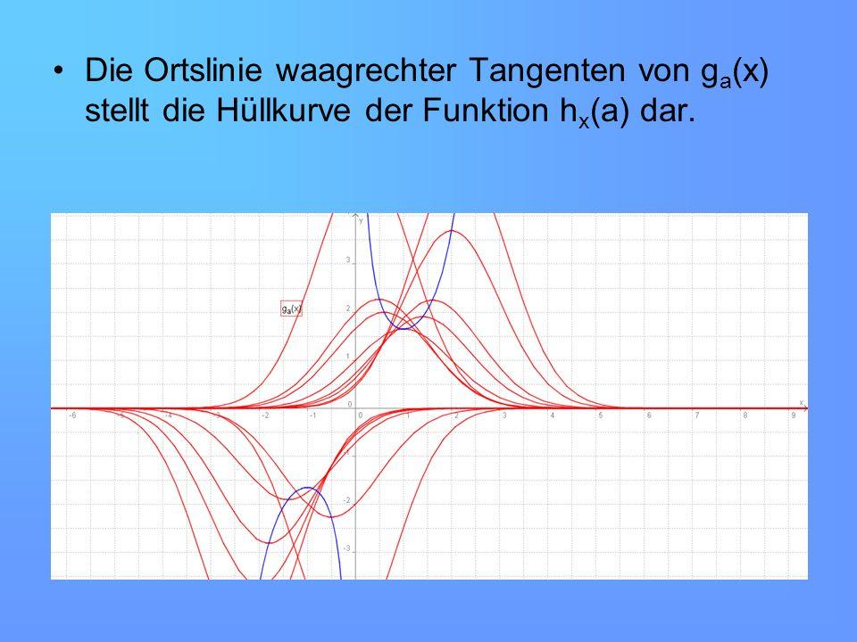 Die Ortslinie waagrechter Tangenten von g a (x) stellt die Hüllkurve der Funktion h x (a) dar.