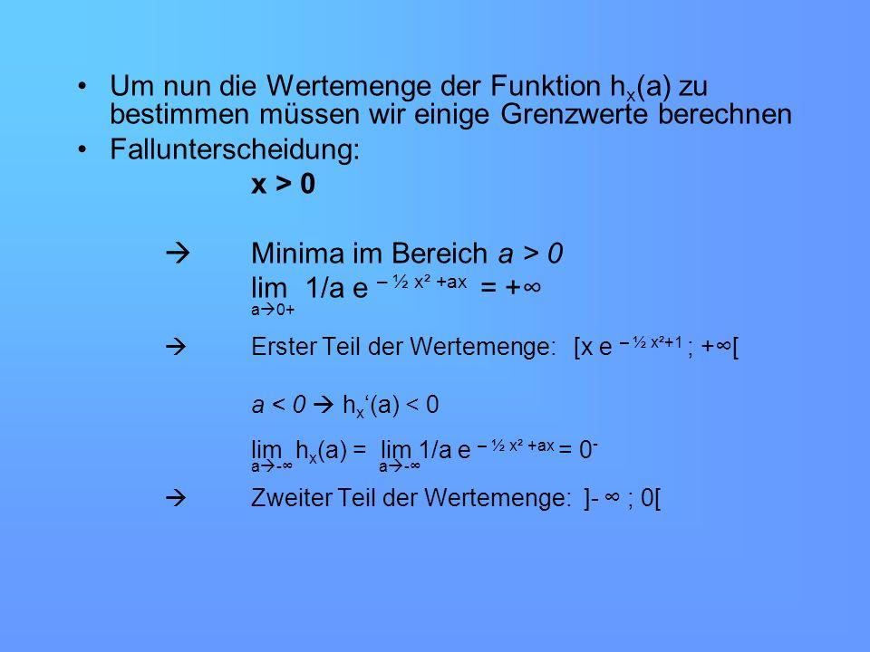 Um nun die Wertemenge der Funktion h x (a) zu bestimmen müssen wir einige Grenzwerte berechnen Fallunterscheidung: x > 0 Minima im Bereich a > 0 lim 1