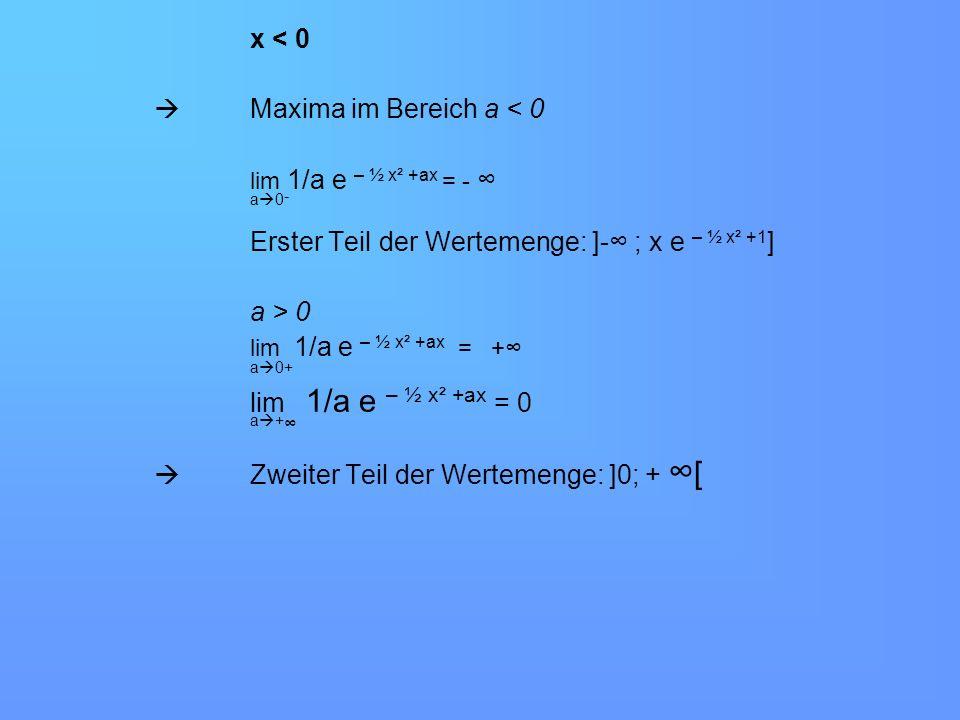 x < 0 Maxima im Bereich a < 0 lim 1/a e – ½ x² +ax = - a 0 - Erster Teil der Wertemenge: ]- ; x e – ½ x² +1 ] a > 0 lim 1/a e – ½ x² +ax = + a 0+ lim