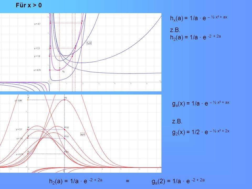 Wir suchen nun den Wert für a für den die Funktion h x (a) Extrempunkte besitzt: II.Wertemenge der Hüllkurve h x (a) = 1/a · e – ½ x² + ax h x (a) = - 1/a² · e – ½ x² + ax + 1/a · x · e – ½ x² + ax h x (a) = (- 1/a² + x/a) · e – ½ x² + ax Extremwertbestimmung: Wir suchen den Wert für a für den h x (a) = 0 0 = (- 1/a² + x/a) · e – ½ x² + ax da die e-Funktion keine NS hat: 0 = (-1/a² + x/a) a = 1/x
