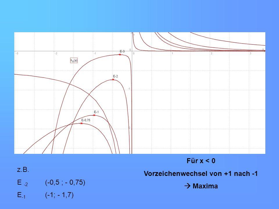 Für x < 0 Vorzeichenwechsel von +1 nach -1 Maxima z.B. E -2 (-0,5 ; - 0,75) E -1 (-1; - 1,7)