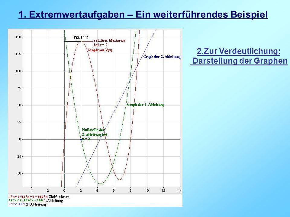 1. Extremwertaufgaben – Ein weiterführendes Beispiel 2.Zur Verdeutlichung: Darstellung der Graphen