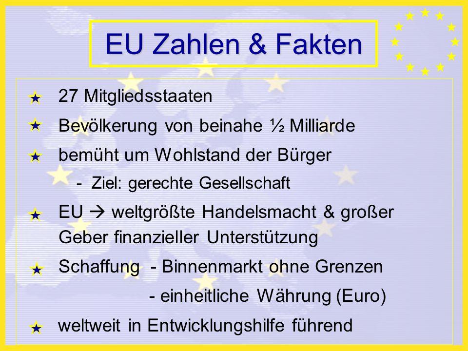 EU Zahlen & Fakten 27 Mitgliedsstaaten Bevölkerung von beinahe ½ Milliarde bemüht um Wohlstand der Bürger - Ziel: gerechte Gesellschaft EU weltgrößte Handelsmacht & großer Geber finanzieller Unterstützung Schaffung - Binnenmarkt ohne Grenzen - einheitliche Währung (Euro) weltweit in Entwicklungshilfe führend