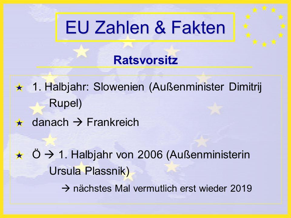 EU Zahlen & Fakten Ratsvorsitz 1.