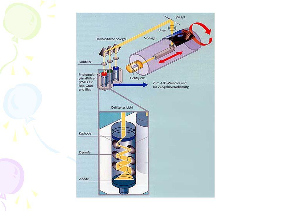 CCD- Prinzip Das CCD Prinzip kann meist starre Vorlagen scannen.