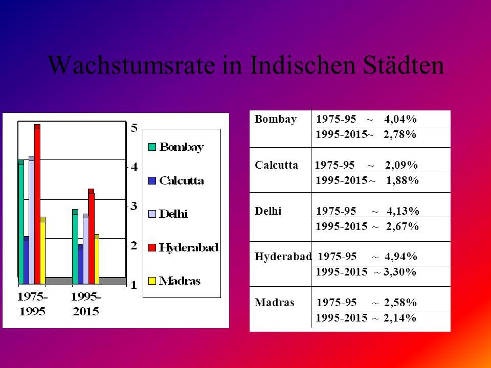 Wachstumsrate in Indischen Städten Bombay 1975-95 ~ 4,04% 1995-2015~ 2,78% Calcutta 1975-95 ~ 2,09% 1995-2015 ~ 1,88% Delhi 1975-95 ~ 4,13% 1995-2015