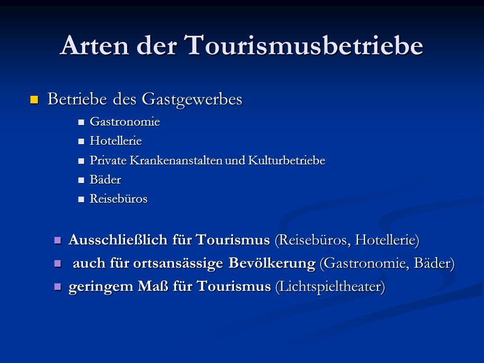 Arten der Tourismusbetriebe Betriebe des Gastgewerbes Betriebe des Gastgewerbes Gastronomie Gastronomie Hotellerie Hotellerie Private Krankenanstalten