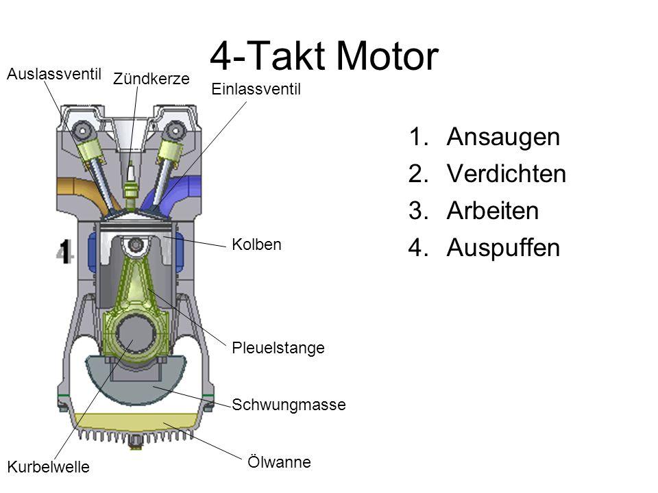 4-Takt Motor 1.Ansaugen 2.Verdichten 3.Arbeiten 4.Auspuffen Auslassventil Einlassventil Kolben Zündkerze Ölwanne Pleuelstange Kurbelwelle Schwungmasse