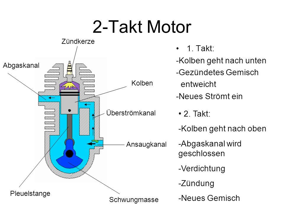 2-Takt Motor 1. Takt: -Kolben geht nach unten -Gezündetes Gemisch entweicht -Neues Strömt ein 2. Takt: -Kolben geht nach oben -Abgaskanal wird geschlo