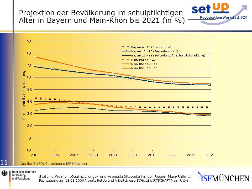 Stefanie Weimer Qualifizierungs- und Arbeitskräftebedarf in der Region Main-Rhön … Fachtagung am 18.03.2006 Projekt SetUp und Arbeitskreise SCHULEWIRTSCHAFT Main-Rhön 11 Projektion der Bevölkerung im schulpflichtigen Alter in Bayern und Main-Rhön bis 2021 (in %) Quelle: BLfSD; Berechnung ISF München